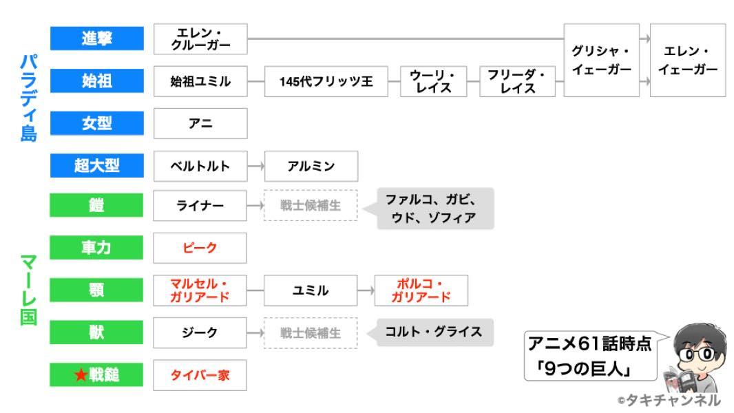 進撃の巨人TVアニメ61話9つの巨人の継承状況