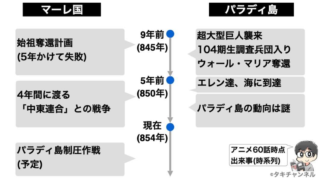 進撃の巨人アニメ60話時系列