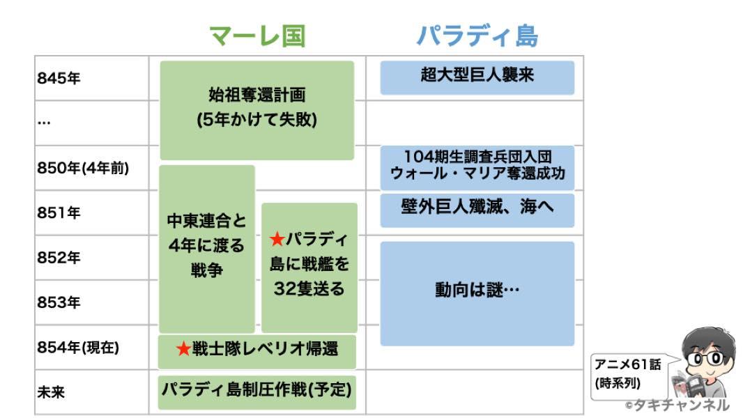 進撃の巨人TVアニメ61話時系列