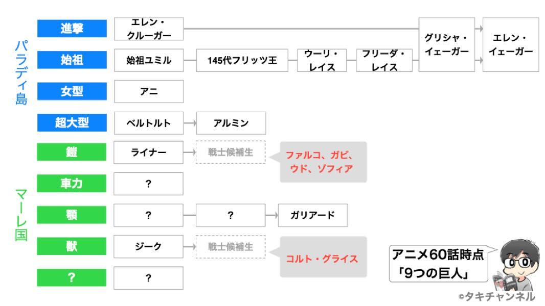 進撃の巨人アニメファイナルシーズン9つの巨人継承状況
