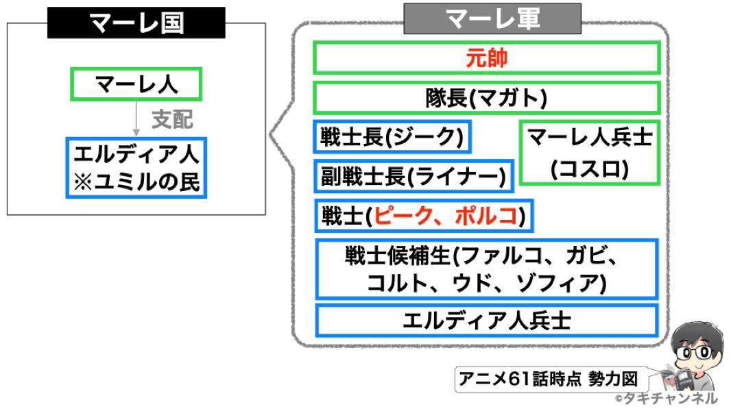 進撃の巨人TVアニメ61話キャラ